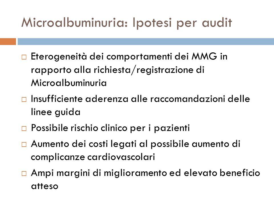 Microalbuminuria: Ipotesi per audit Eterogeneità dei comportamenti dei MMG in rapporto alla richiesta/registrazione di Microalbuminuria Insufficiente