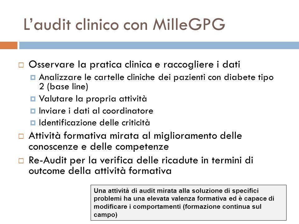 Laudit clinico con MilleGPG Osservare la pratica clinica e raccogliere i dati Analizzare le cartelle cliniche dei pazienti con diabete tipo 2 (base li