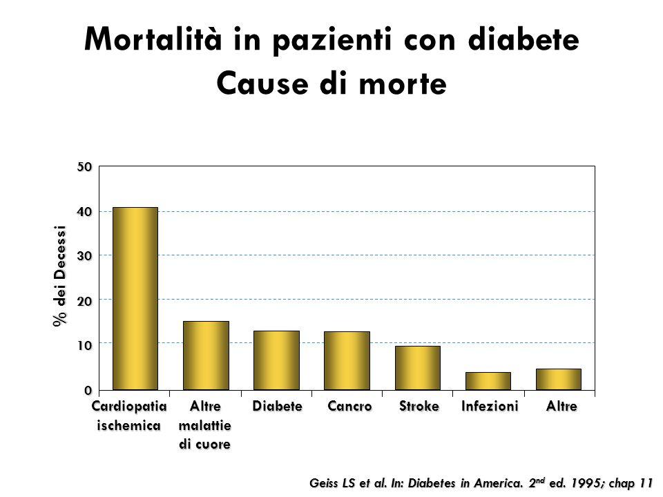 Geiss LS et al. In: Diabetes in America. 2 nd ed. 1995; chap 11 Mortalità in pazienti con diabete Cause di morte 0 10 20 30 4050 Cardiopatia ischemica