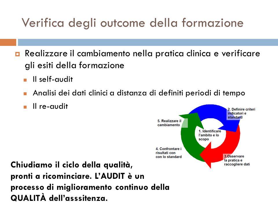 Verifica degli outcome della formazione Realizzare il cambiamento nella pratica clinica e verificare gli esiti della formazione Il self-audit Analisi