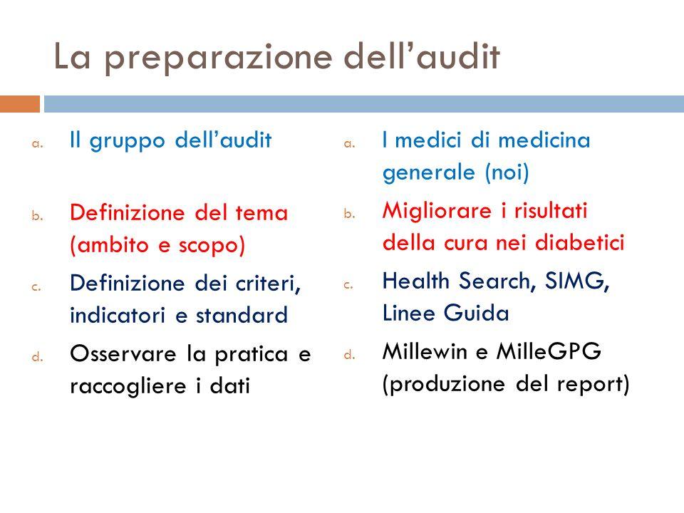 La preparazione dellaudit a. Il gruppo dellaudit b. Definizione del tema (ambito e scopo) c. Definizione dei criteri, indicatori e standard d. Osserva