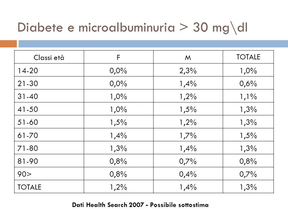 Diabete e microalbuminuria > 30 mg\dl Classi etàFM TOTALE 14-200,0%2,3%1,0% 21-300,0%1,4%0,6% 31-401,0%1,2%1,1% 41-501,0%1,5%1,3% 51-601,5%1,2%1,3% 61
