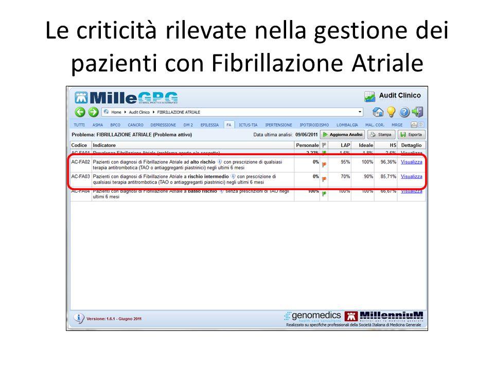 Le criticità rilevate nella gestione dei pazienti con Fibrillazione Atriale