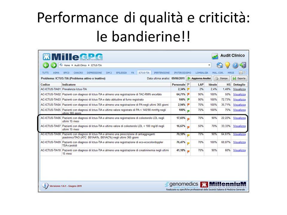 Performance di qualità e criticità: le bandierine!!