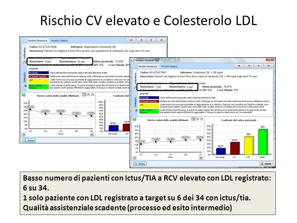 Rischio CV elevato e Colesterolo LDL Basso numero di pazienti con Ictus/TIA a RCV elevato con LDL registrato: 6 su 34. 1 solo paziente con LDL registr