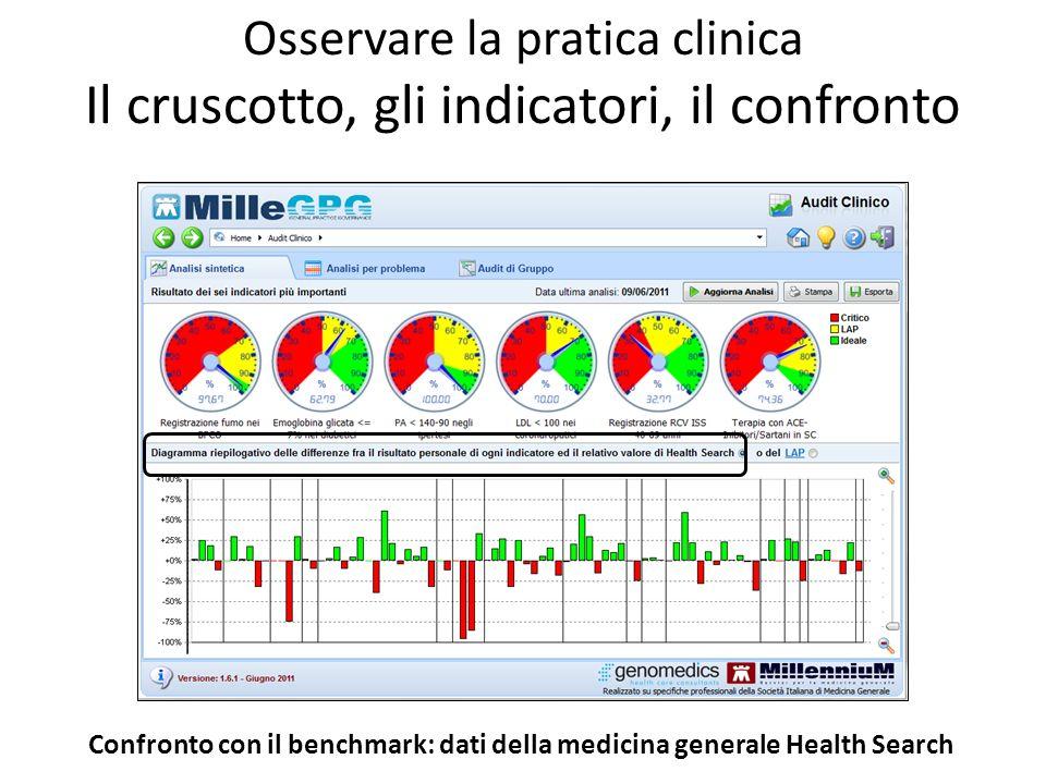 Osservare la pratica clinica Il cruscotto, gli indicatori, il confronto Confronto con il benchmark: dati della medicina generale Health Search
