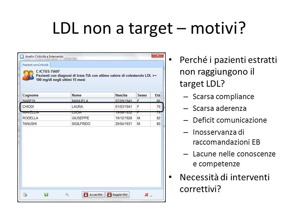LDL non a target – motivi? Perché i pazienti estratti non raggiungono il target LDL? – Scarsa compliance – Scarsa aderenza – Deficit comunicazione – I