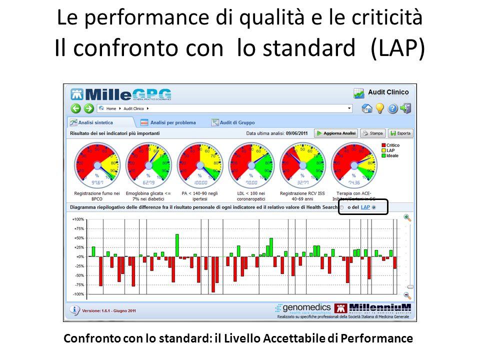 Le performance di qualità e le criticità Il confronto con lo standard (LAP) Confronto con lo standard: il Livello Accettabile di Performance