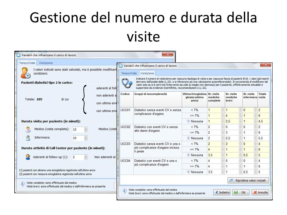 Gestione del numero e durata della visite