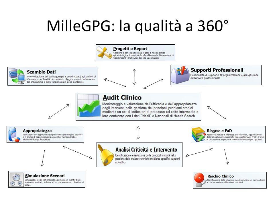 MilleGPG: la qualità a 360°