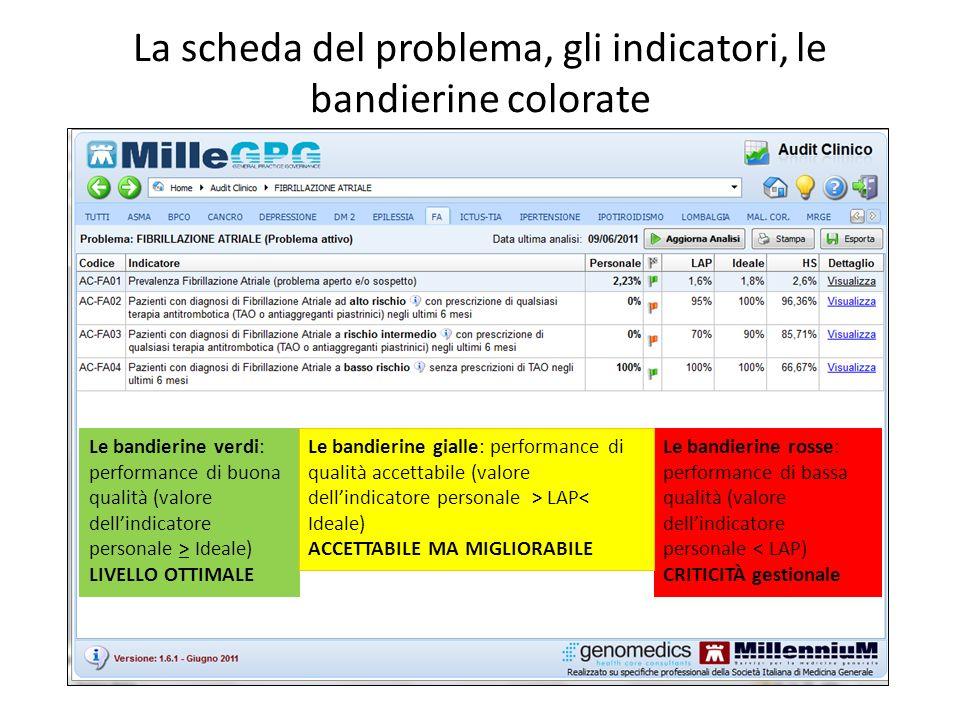 La scheda del problema, gli indicatori, le bandierine colorate Le bandierine verdi: performance di buona qualità (valore dellindicatore personale > Id