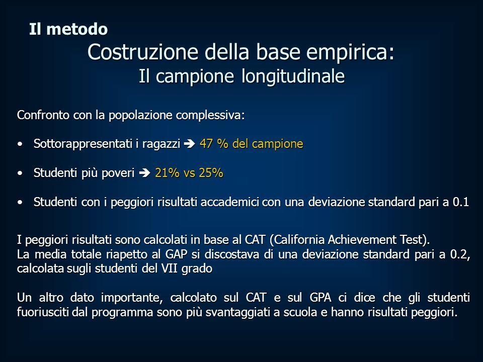 I peggiori risultati sono calcolati in base al CAT (California Achievement Test).