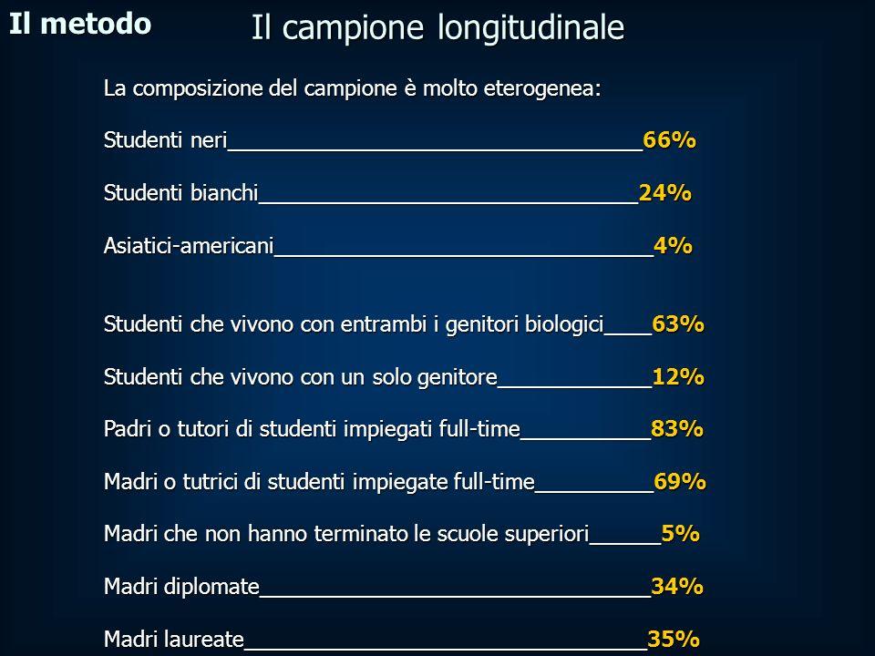 La composizione del campione è molto eterogenea: Studenti neri___________________________________66% Studenti bianchi________________________________24% Asiatici-americani________________________________4% Studenti che vivono con entrambi i genitori biologici____63% Studenti che vivono con un solo genitore_____________12% Padri o tutori di studenti impiegati full-time___________83% Madri o tutrici di studenti impiegate full-time__________69% Madri che non hanno terminato le scuole superiori______5% Madri diplomate_________________________________34% Madri laureate__________________________________35% Il metodo Il campione longitudinale