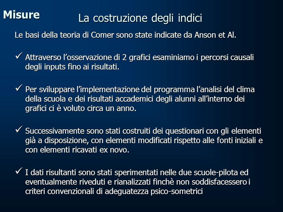 Misure Le basi della teoria di Comer sono state indicate da Anson et Al.
