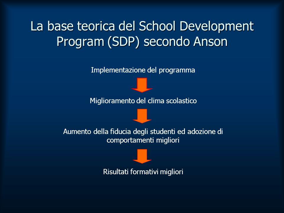 La base teorica del School Development Program (SDP) secondo Anson Implementazione del programma Miglioramento del clima scolastico Aumento della fiducia degli studenti ed adozione di comportamenti migliori Risultati formativi migliori
