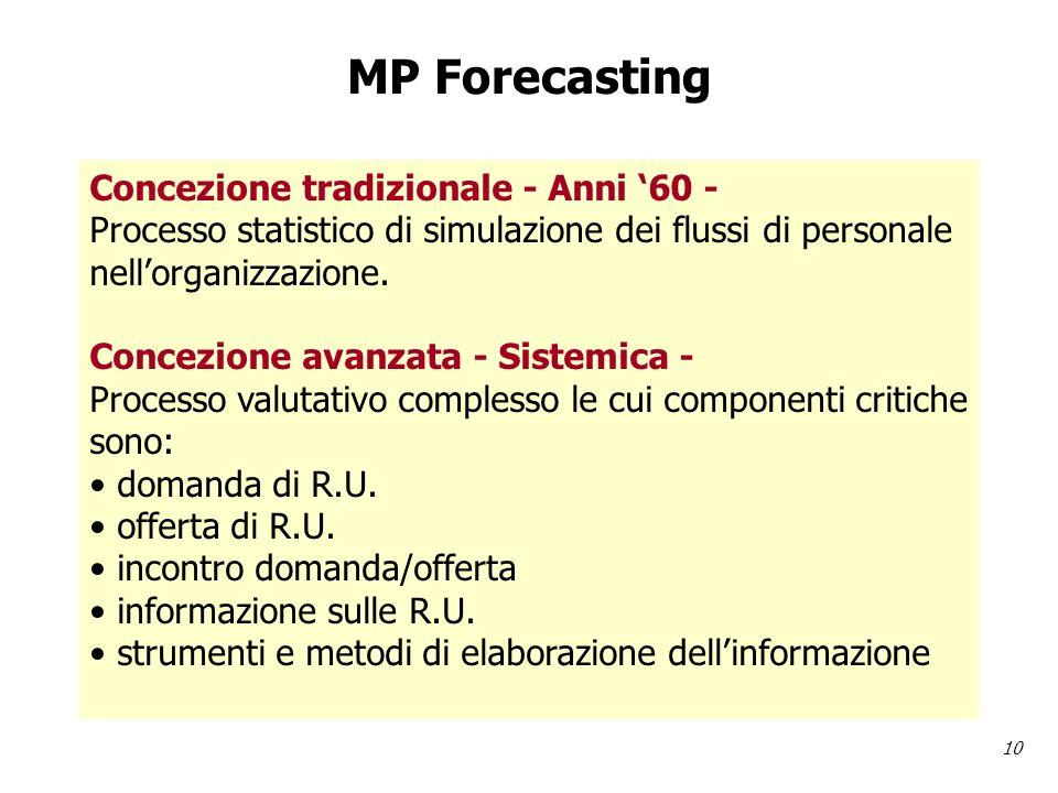 10 MP Forecasting Concezione tradizionale - Anni 60 - Processo statistico di simulazione dei flussi di personale nellorganizzazione.
