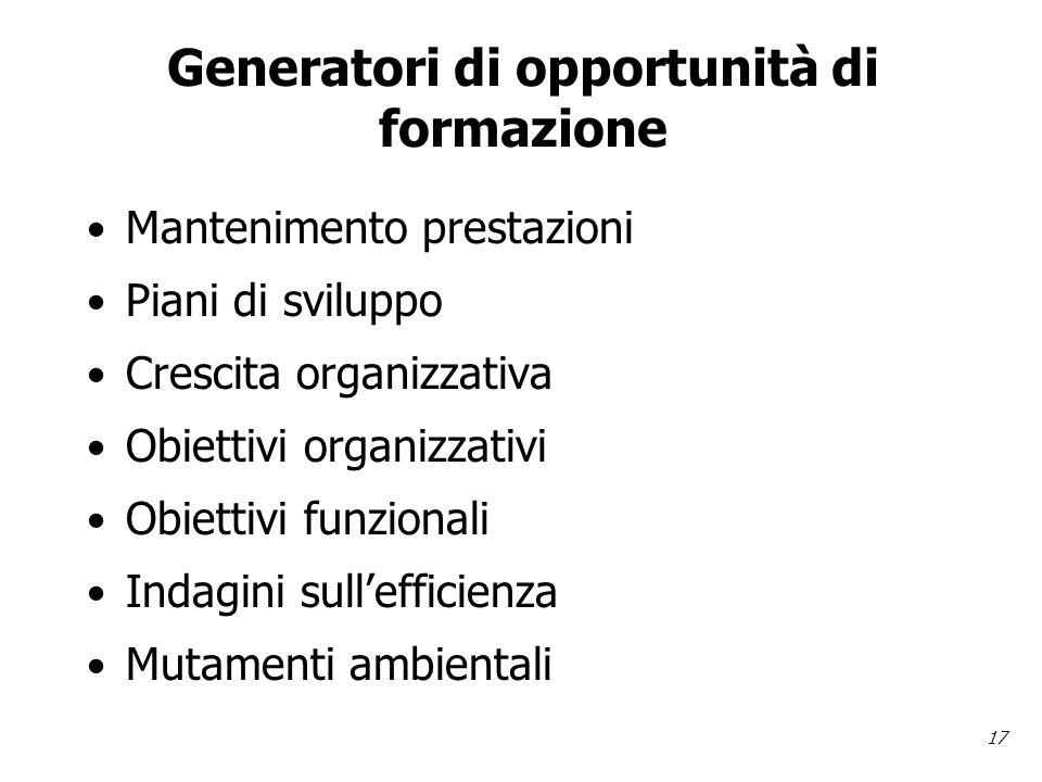 17 Generatori di opportunità di formazione Mantenimento prestazioni Piani di sviluppo Crescita organizzativa Obiettivi organizzativi Obiettivi funzionali Indagini sullefficienza Mutamenti ambientali