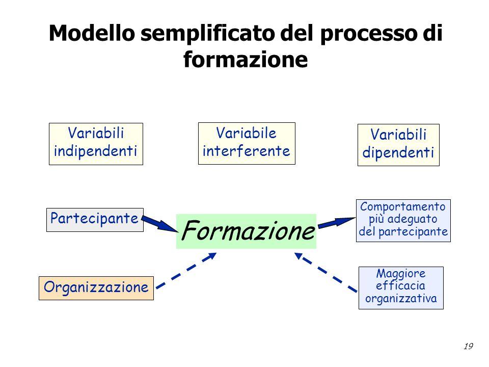 19 Modello semplificato del processo di formazione Variabili indipendenti Variabile interferente Variabili dipendenti Partecipante Organizzazione Comportamento più adeguato del partecipante Maggiore efficacia organizzativa Formazione