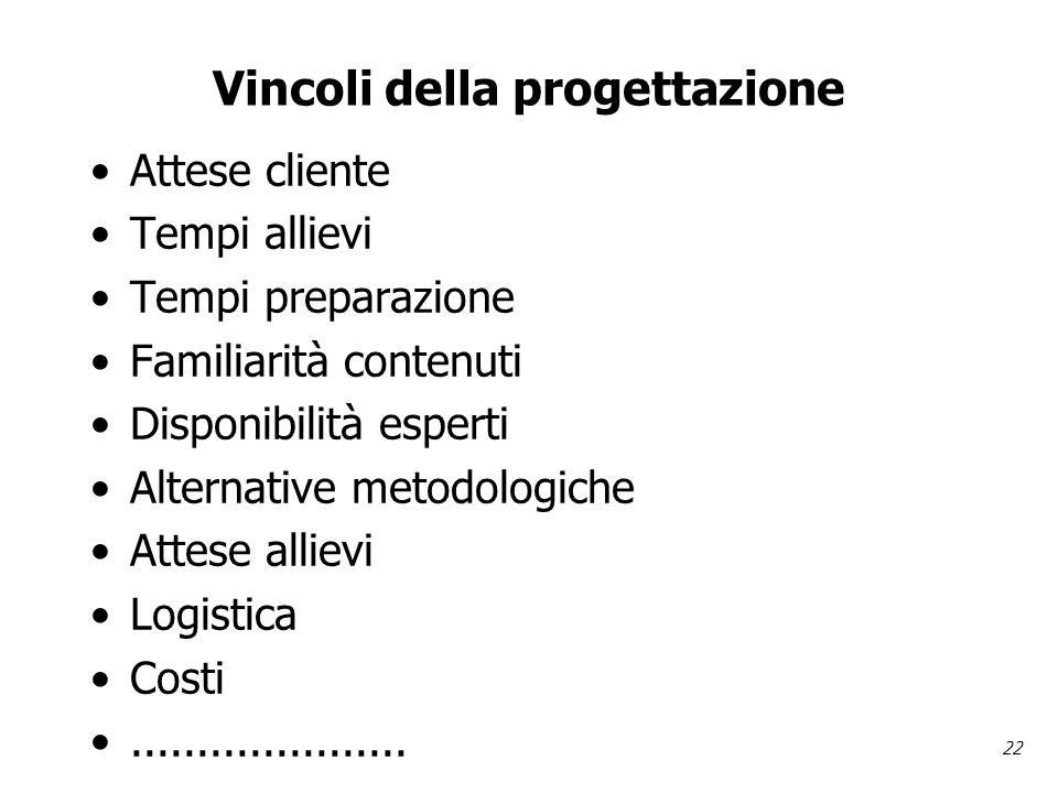 22 Vincoli della progettazione Attese cliente Tempi allievi Tempi preparazione Familiarità contenuti Disponibilità esperti Alternative metodologiche Attese allievi Logistica Costi.....................
