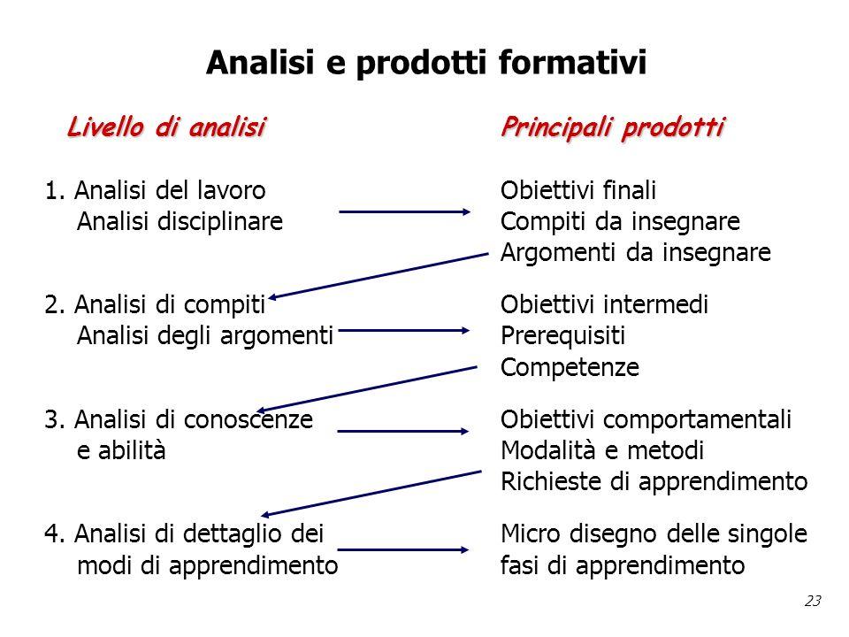 23 Analisi e prodotti formativi Livello di analisiPrincipali prodotti Livello di analisiPrincipali prodotti 1.
