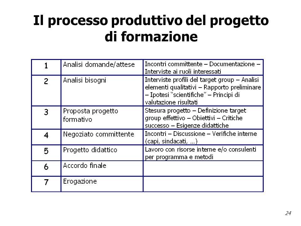 24 Il processo produttivo del progetto di formazione