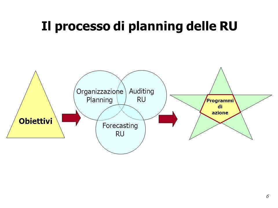 6 Il processo di planning delle RU Obiettivi Auditing RU Organizzazione Planning Forecasting RU Programmi di azione