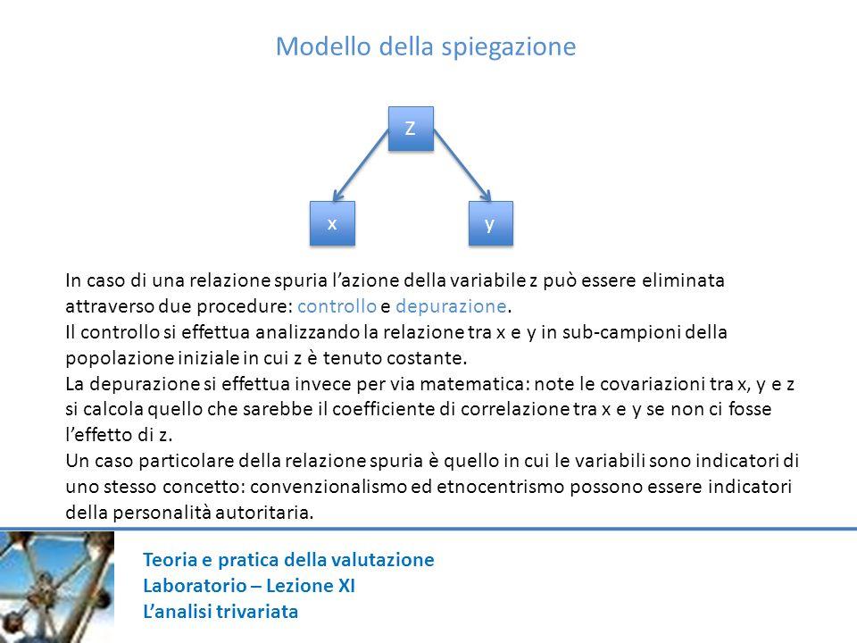 Modello dellinterpretazione Z Z x x y y Una seconda situazione di controllo della covariazione tra due variabili è orientata a distinguere relazioni dirette da relazioni mediate o indirette.