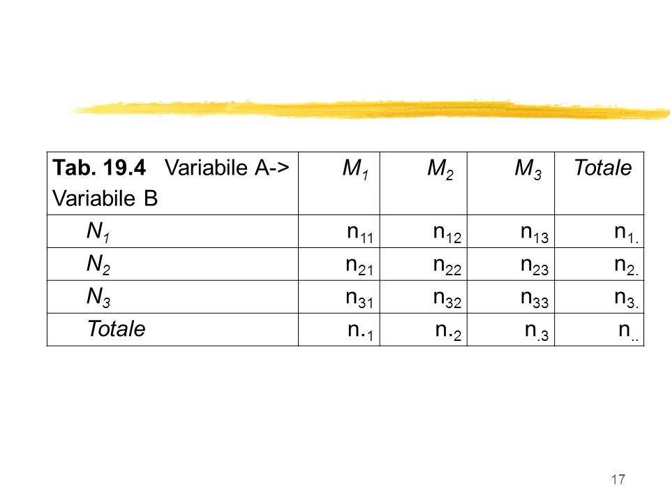 17 Tab. 19.4 Variabile A-> Variabile B M1M1 M2M2 M3M3 Totale N1N1 n 11 n 12 n 13 n 1. N2N2 n 21 n 22 n 23 n 2. N3N3 n 31 n 32 n 33 n 3. Totalen. 1 n.