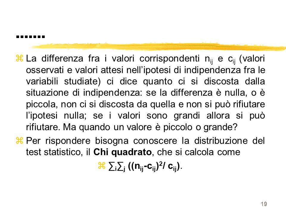 19 ……. zLa differenza fra i valori corrispondenti n ij e c ij (valori osservati e valori attesi nellipotesi di indipendenza fra le variabili studiate)