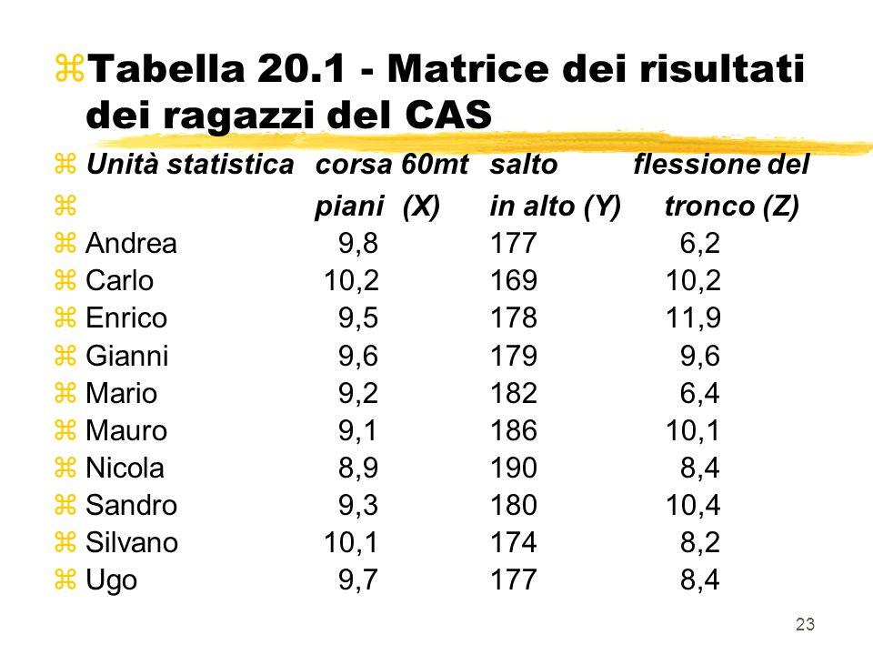z Tabella 20.1 - Matrice dei risultati dei ragazzi del CAS zUnità statisticacorsa 60mtsalto flessione del zpiani(X)in alto (Y)tronco (Z) zAndrea 9,817