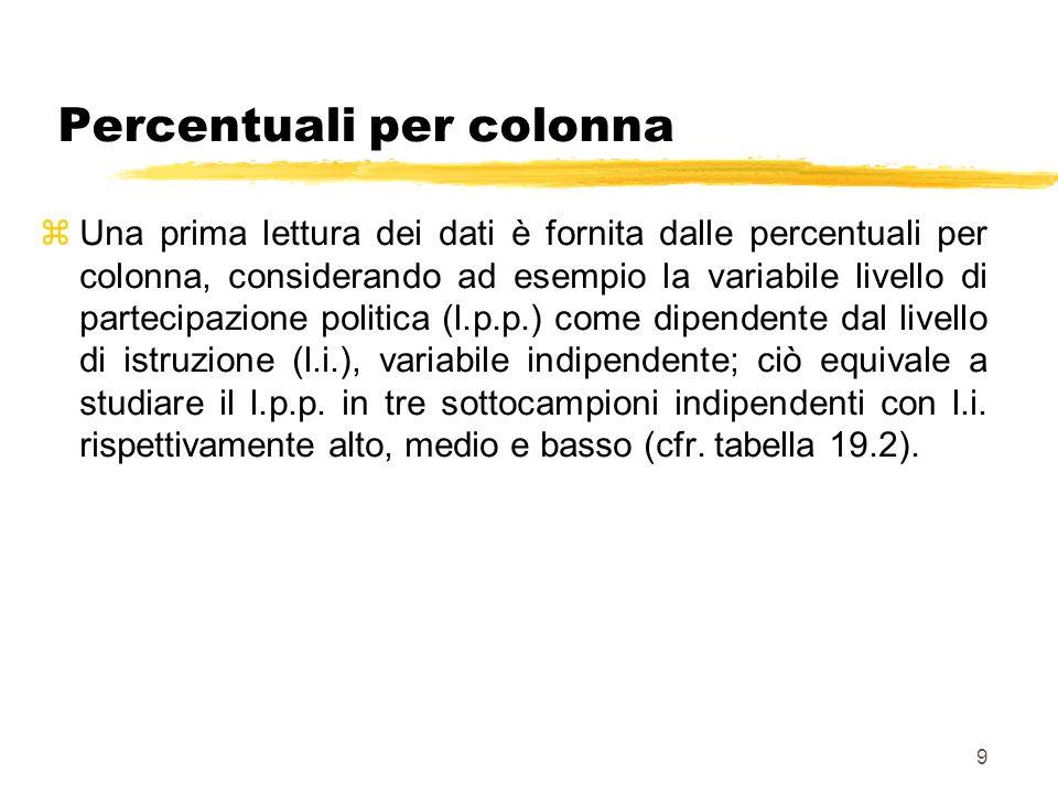 9 Percentuali per colonna zUna prima lettura dei dati è fornita dalle percentuali per colonna, considerando ad esempio la variabile livello di parteci
