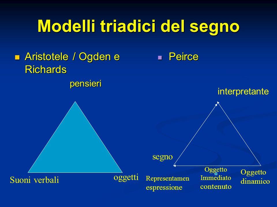 Modelli triadici del segno Aristotele / Ogden e Richards Aristotele / Ogden e Richardspensieri Peirce oggetti Suoni verbali interpretante Oggetto dina