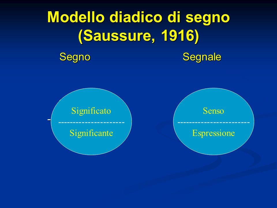 Modello diadico di segno (Saussure, 1916) SegnoSign.to-----------Sign.nte Segnale Significato ---------------------- Significante Senso --------------