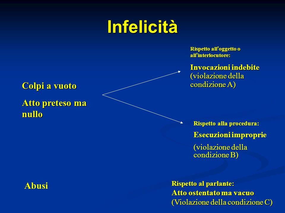 Infelicità Colpi a vuoto Atto preteso ma nullo Abusi Rispetto all oggetto o all interlocutore: Invocazioni indebite (violazione della condizione A) Ri