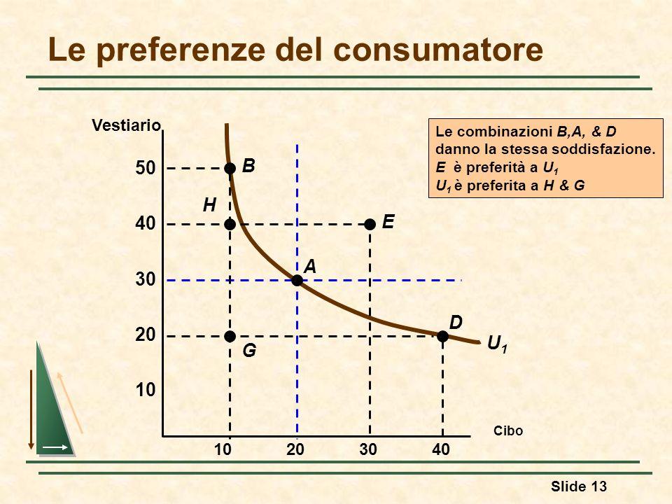 Slide 13 U1U1 Le combinazioni B,A, & D danno la stessa soddisfazione. E è preferità a U 1 U 1 è preferita a H & G Le preferenze del consumatore Cibo 1