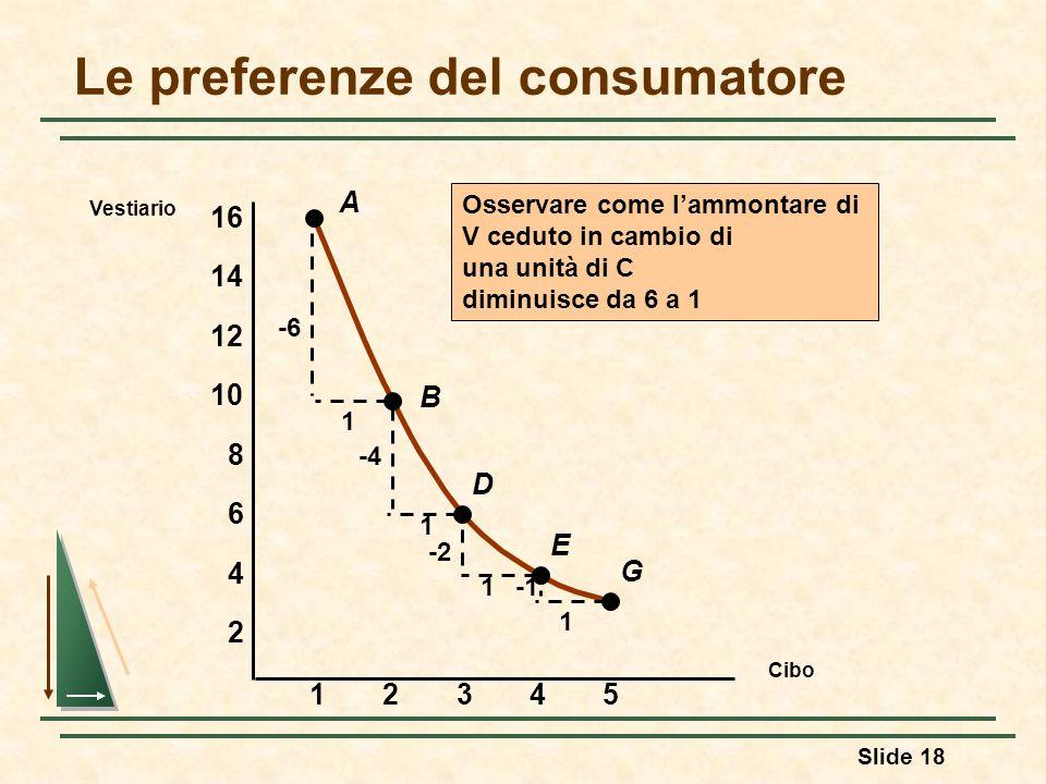 Slide 18 A B D E G -6 1 1 -4 -2 1 1 Osservare come lammontare di V ceduto in cambio di una unità di C diminuisce da 6 a 1 Le preferenze del consumator