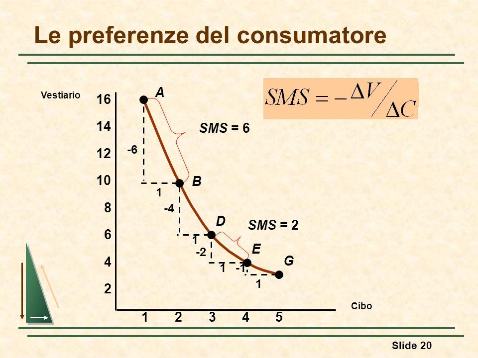 Slide 20 Le preferenze del consumatore Cibo Vestiario 23451 2 4 6 8 10 12 14 16 A B D E G -6 1 1 1 1 -4 -2 SMS = 6 SMS = 2
