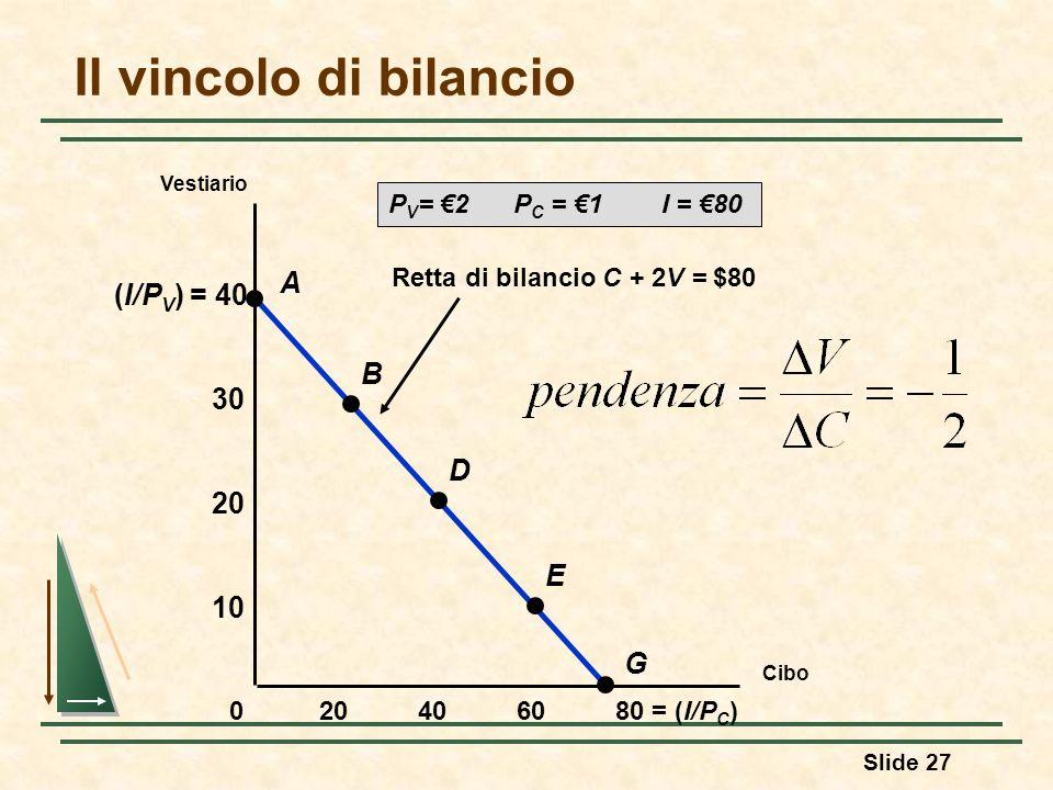 Slide 27 Retta di bilancio C + 2V = $80 (I/P V ) = 40 Il vincolo di bilancio Cibo 406080 = (I/P C )20 10 20 30 0 A B D E G Vestiario P V = 2 P C = 1 I