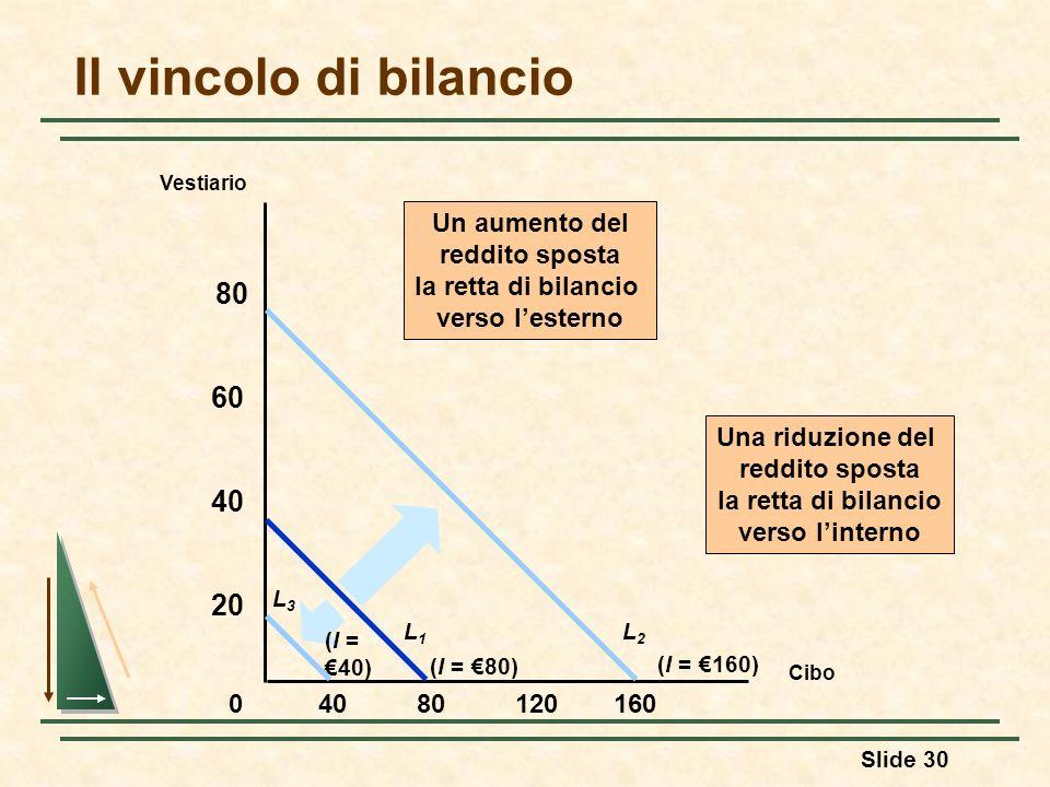 Slide 30 Il vincolo di bilancio Cibo Vestiario 8012016040 20 40 60 80 0 Un aumento del reddito sposta la retta di bilancio verso lesterno (I = 160) L2