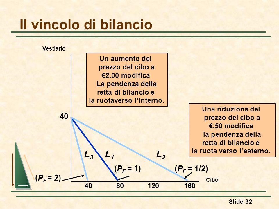 Slide 32 Il vincolo di bilancio Cibo Vestiario 8012016040 (P F = 1) L1L1 Un aumento del prezzo del cibo a 2.00 modifica La pendenza della retta di bil