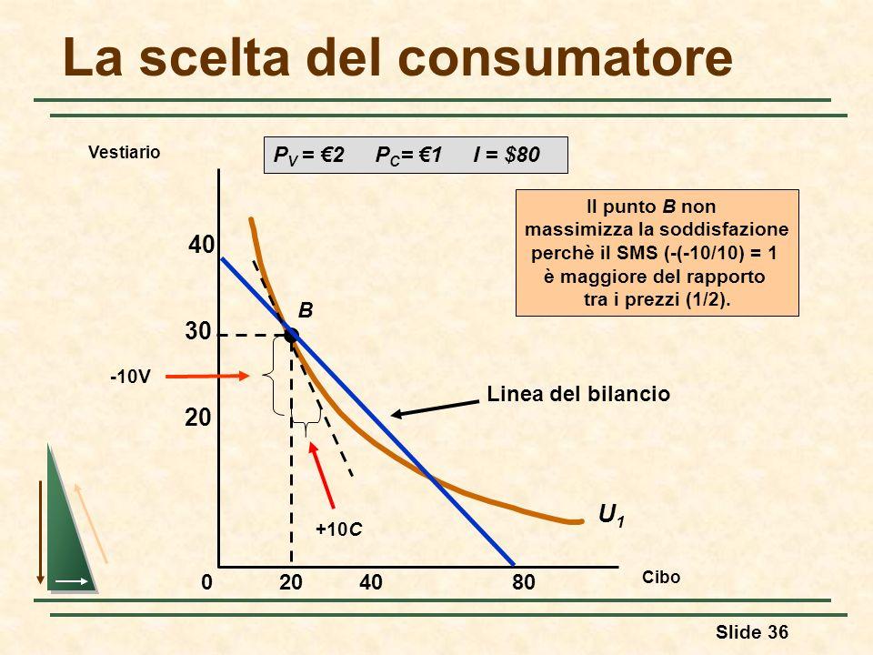 Slide 36 La scelta del consumatore Cibo Vestiario 408020 30 40 0 U1U1 B Linea del bilancio P V = 2 P C = 1 I = $80 Il punto B non massimizza la soddis