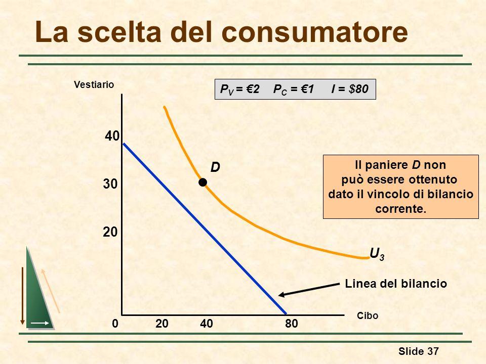 Slide 37 La scelta del consumatore Linea del bilancio U3U3 D Il paniere D non può essere ottenuto dato il vincolo di bilancio corrente. P V = 2 P C =