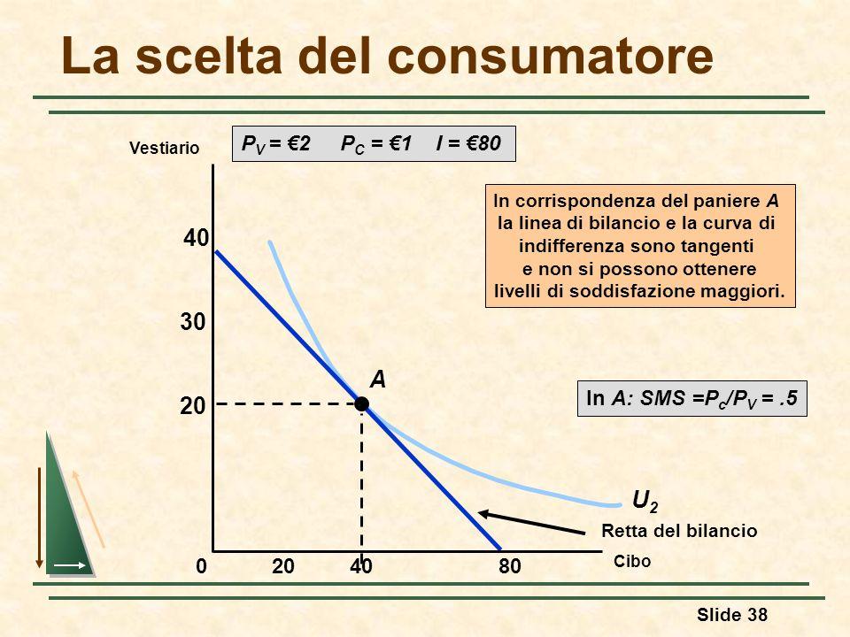 Slide 38 U2U2 La scelta del consumatore P V = 2 P C = 1 I = 80 Retta del bilancio A In corrispondenza del paniere A la linea di bilancio e la curva di