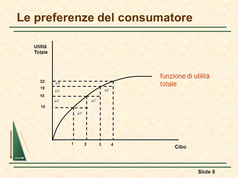 Slide 19 Le preferenze del consumatore Il saggio marginale di sostituzione (SMS) rappresenta lammontare di un bene che un consumatore è disposto a cedere per ottenere una quantità maggiore di un altro bene.