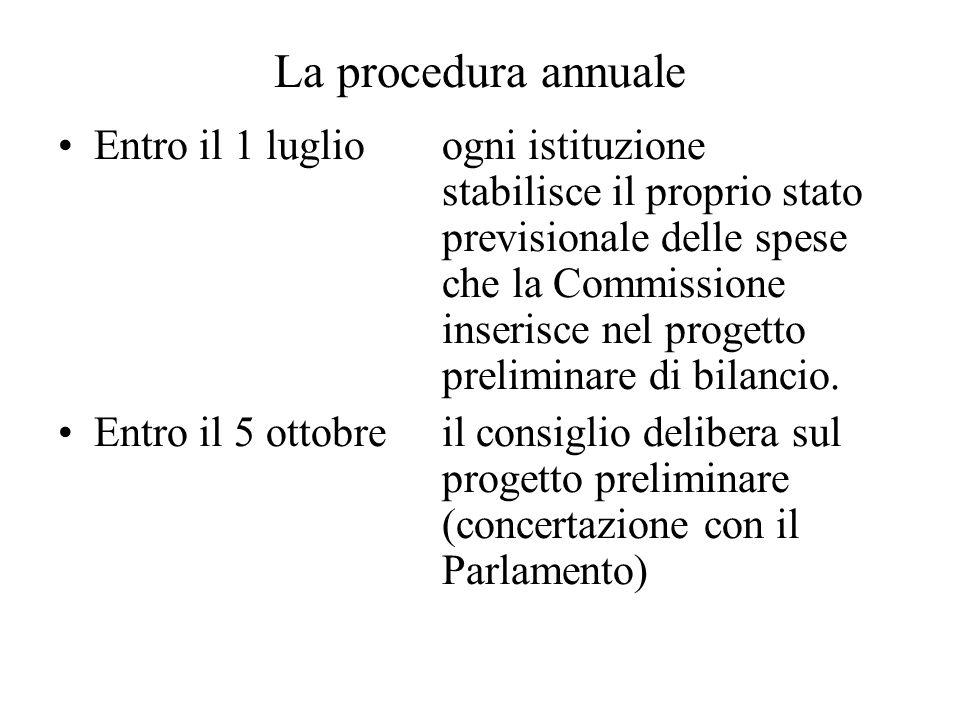 La procedura annuale Entro il 1 luglioogni istituzione stabilisce il proprio stato previsionale delle spese che la Commissione inserisce nel progetto preliminare di bilancio.