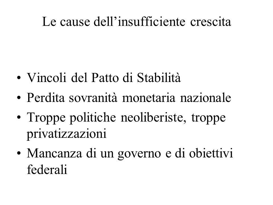 Le cause dellinsufficiente crescita Vincoli del Patto di Stabilità Perdita sovranità monetaria nazionale Troppe politiche neoliberiste, troppe privatizzazioni Mancanza di un governo e di obiettivi federali