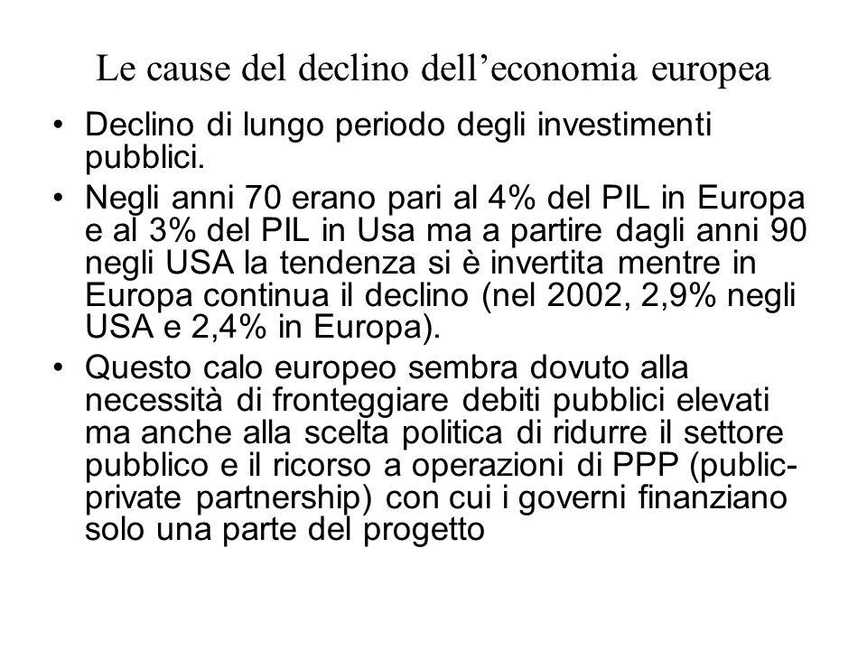 Le cause del declino delleconomia europea Declino di lungo periodo degli investimenti pubblici.