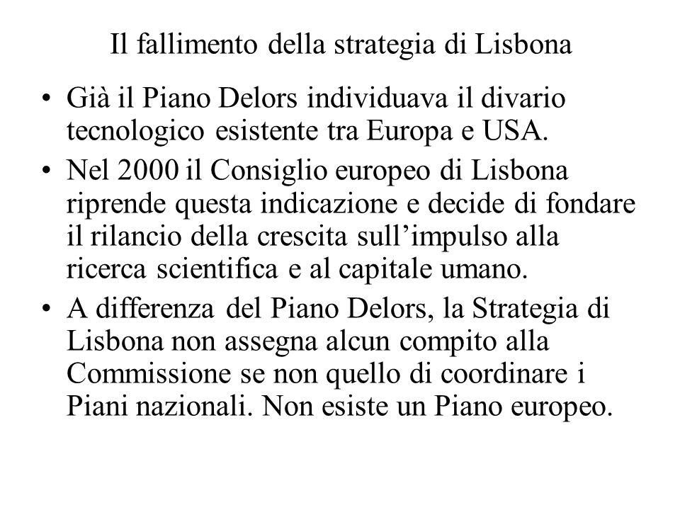 Il fallimento della strategia di Lisbona Già il Piano Delors individuava il divario tecnologico esistente tra Europa e USA.