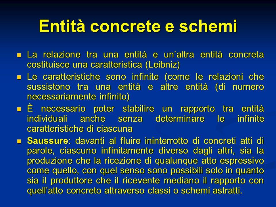 Entità concrete e schemi La relazione tra una entità e unaltra entità concreta costituisce una caratteristica (Leibniz) La relazione tra una entità e