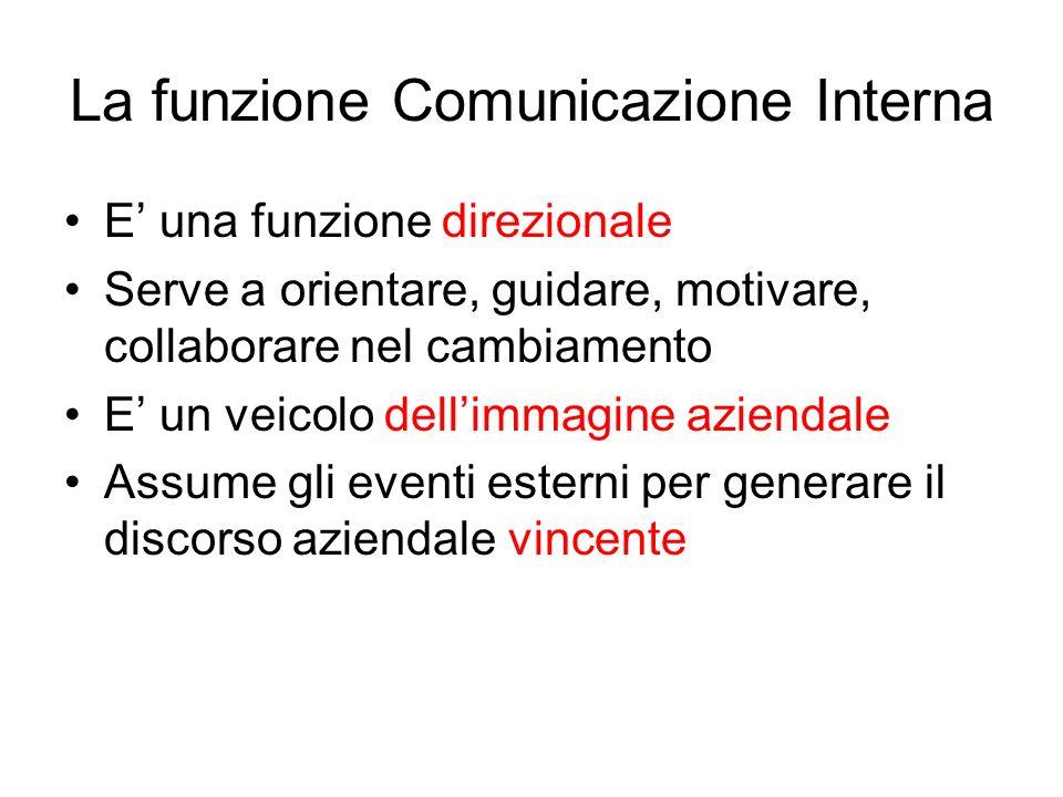 La funzione Comunicazione Interna E una funzione direzionale Serve a orientare, guidare, motivare, collaborare nel cambiamento E un veicolo dellimmagi